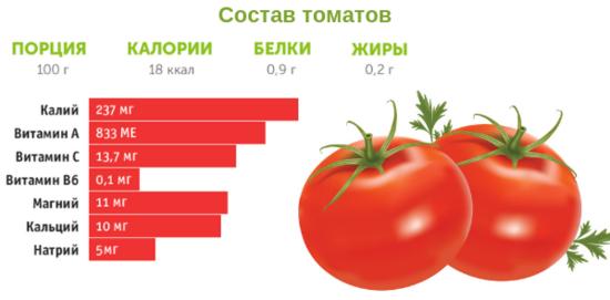 калорий в помидоре